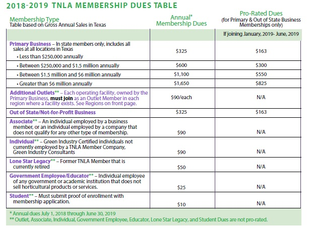 Dues Table Image